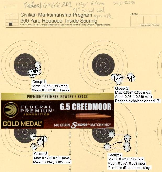 Federal GM65CRD1 140gr SMK testing w/ Mesa Precision Arms Crux