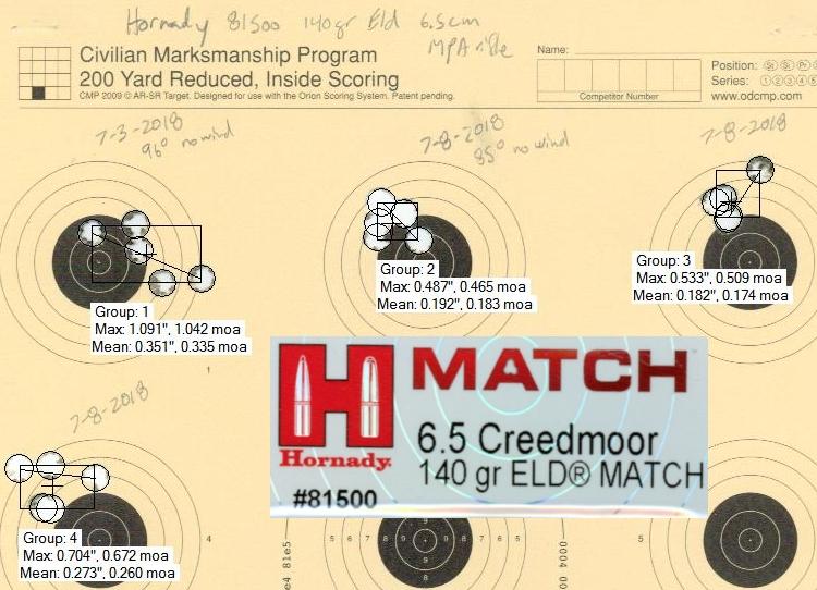 Hornady 81500 140gr ELD-M testing w/ Mesa Precision Arms Crux