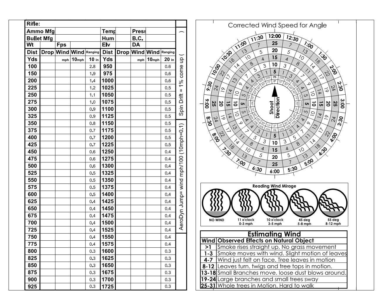 Printable Charts found on Sniper's Hide, this one created by Ted H in the SH Forum