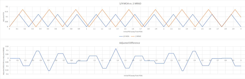 MOA vs Mils