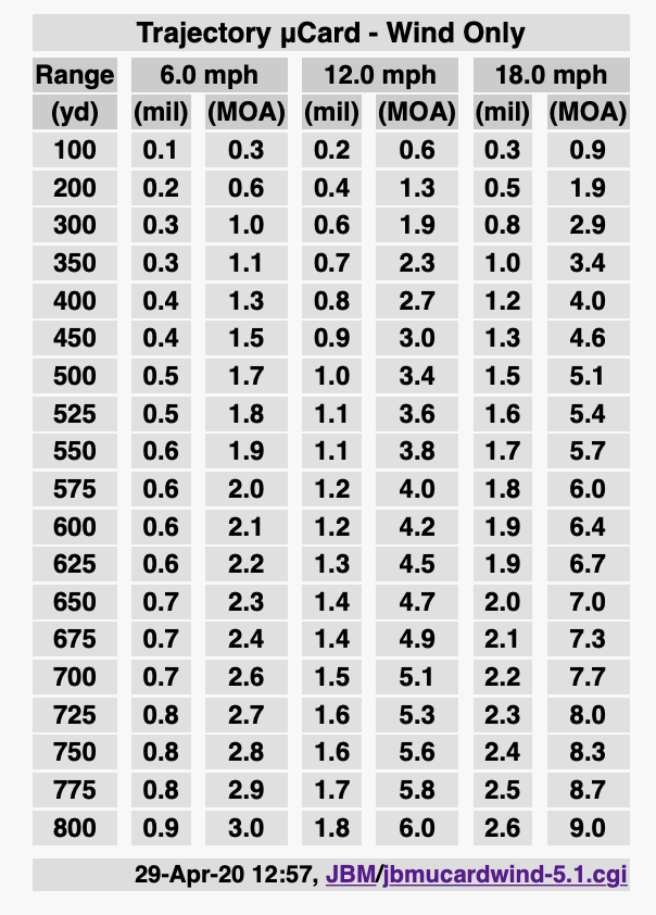 Mils vs MOA Wind Reading