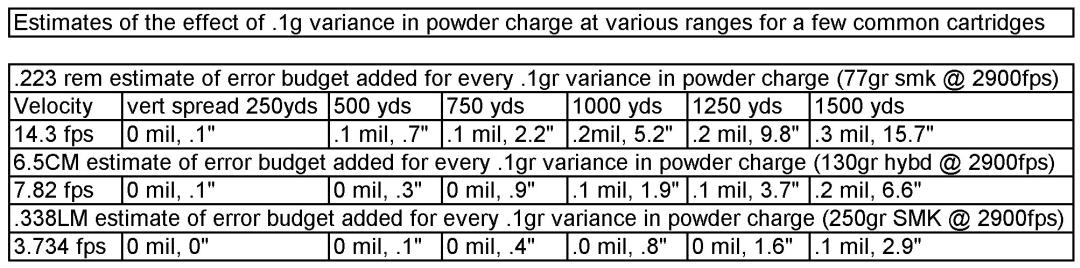 Estimates of the effect of .1gr variance in powder charge at various ranges for a few common cartridges