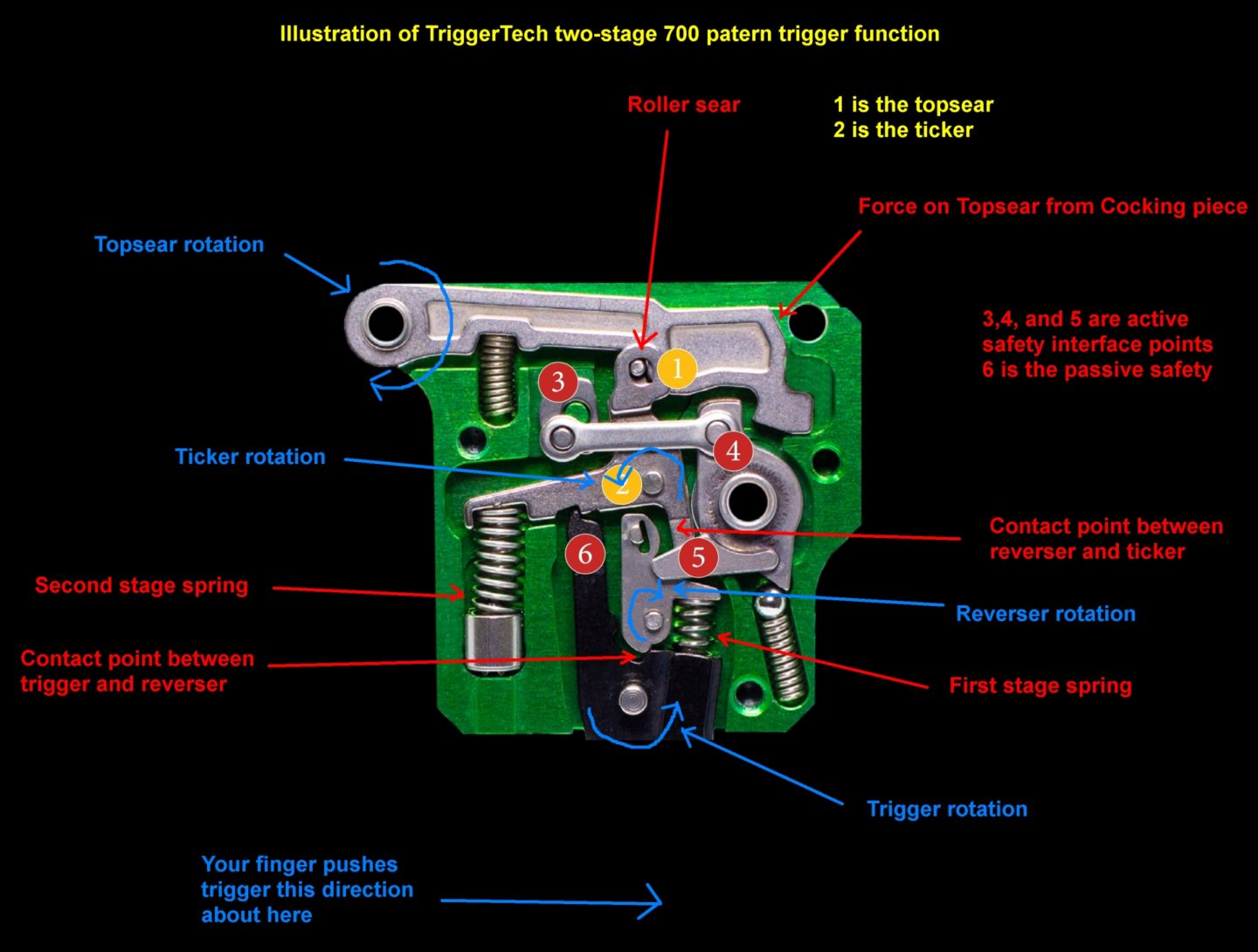 Illustrated diagram of the TriggerTech two-stage 700 platform trigger function.