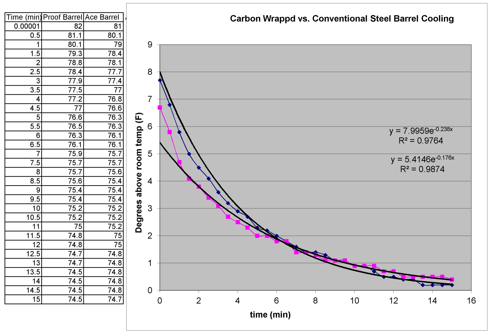 Plot of the Cooling of a Carbon Wrapped Proof Barrel vs. Conventional Steel Barrel