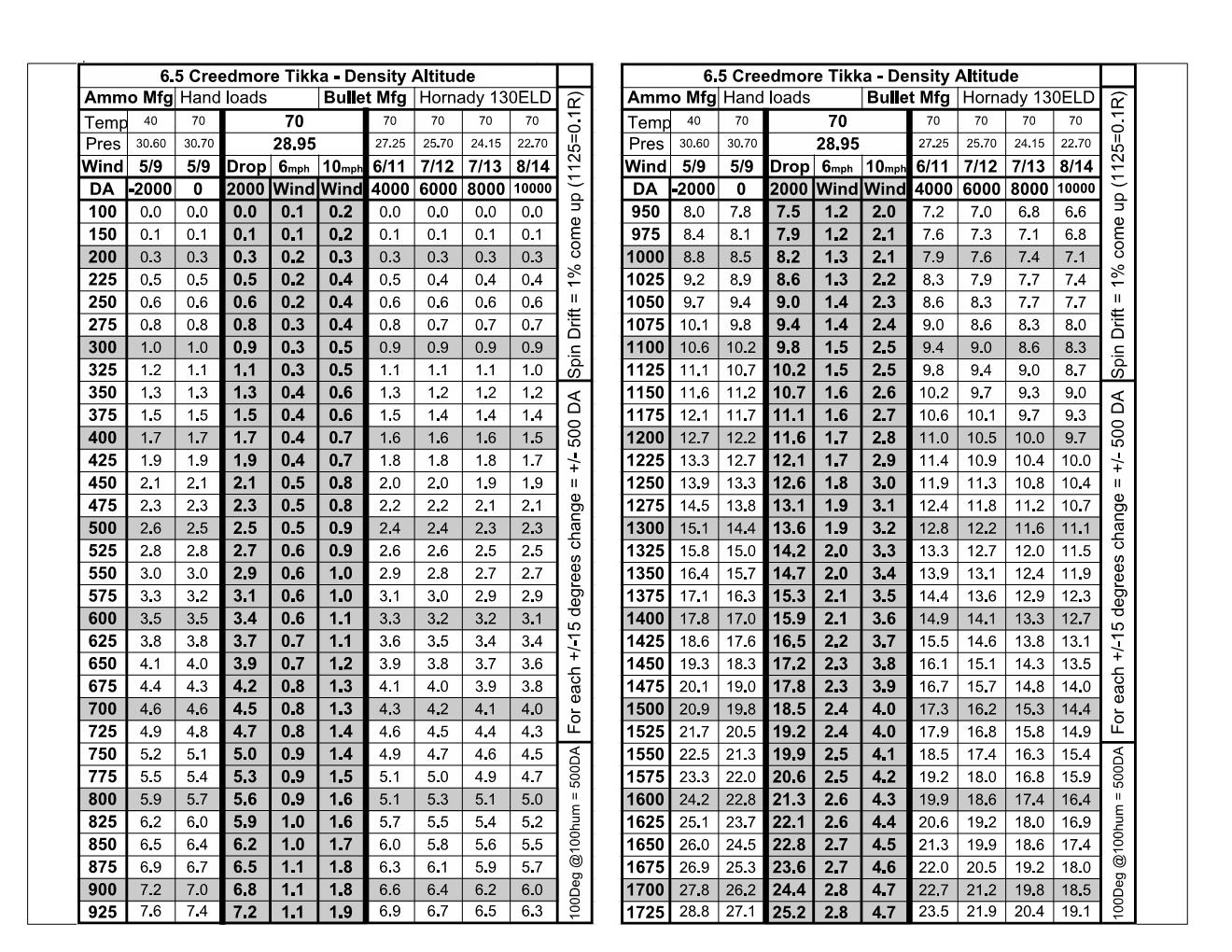 Tikka 6.5 Creed HL 130ELD 2019-10-17 Density Altitude 1.jpg