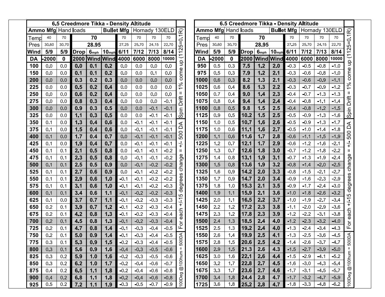 Tikka 6.5 Creed HL 130ELD 2019-10-17 Density Altitude 2.jpg