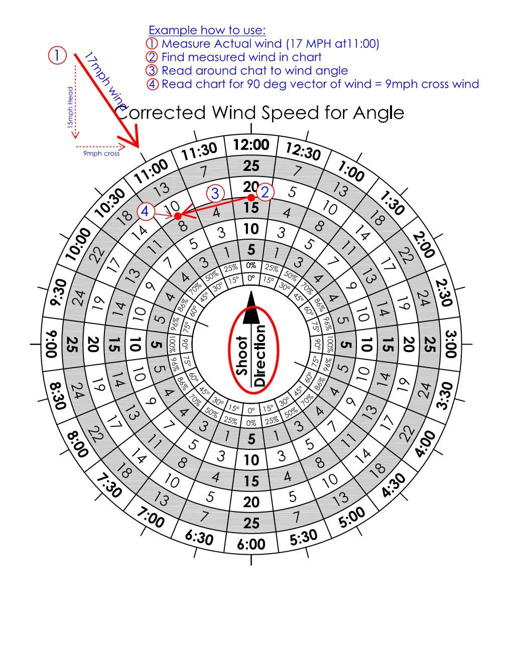 Wind Rose - Corrected wind speed for Angle HOW TOO.jpg